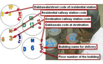 Der Dabbawala-Code entschlüsselt